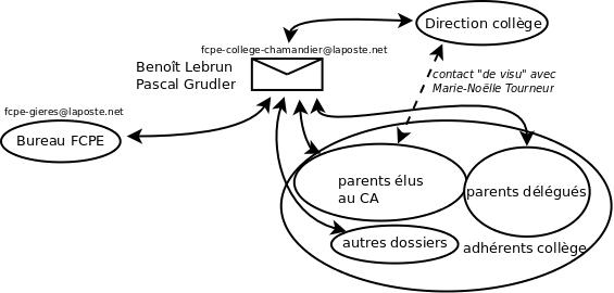 Diagramme FCPE-Collège Le Chamandier dans Collège Le Chamandier diagrammecollegeblog